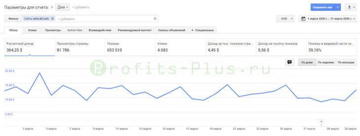 Как зарабатывать деньги на своём сайте или блоге - сколько можно заработать с нуля? Способы - Примеры - Отзывы